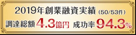 2019年創業融資実績(50/53件)調達総額4.3億円 成功率94.3%